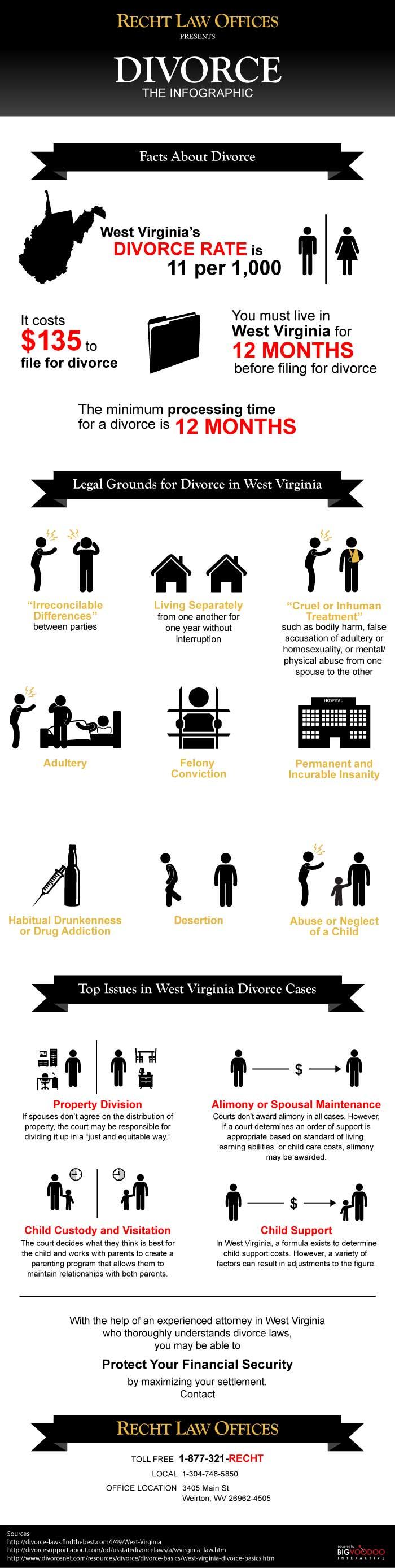 Divorce Attorney Infographic